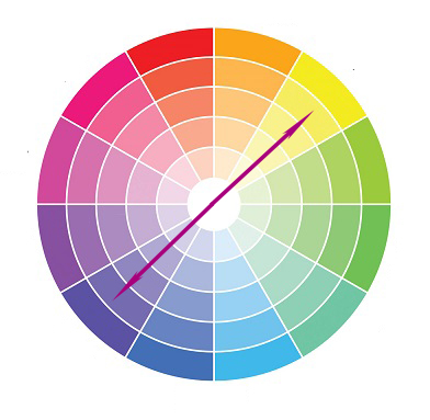Complementary colors lie on exact opposite sides of the spectrum.
