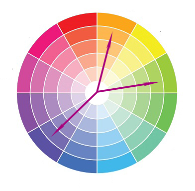 Split complementary colors are a combination between two analog colors and the complementary color of the one that lies between the two analog colors.